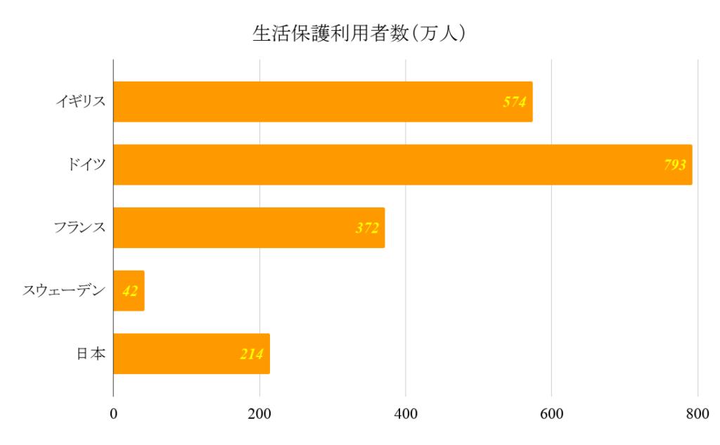 生活保護利用者数(万人)グラフ