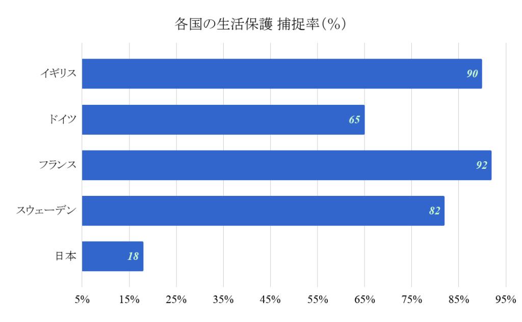 各国の生活保護 捕捉率(%)グラフ