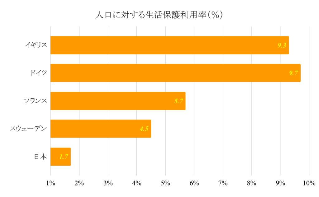 人工に対する生活保護利用率(%)
